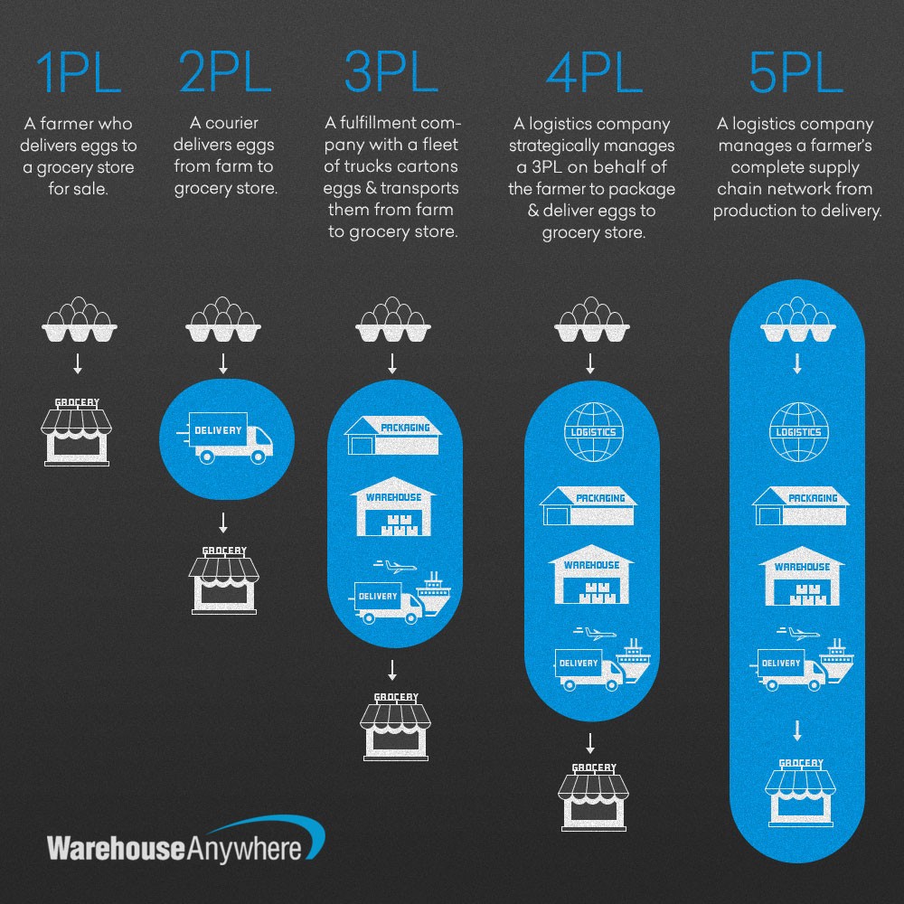 3PL vs  4PL Logistics - Warehouse Anywhere