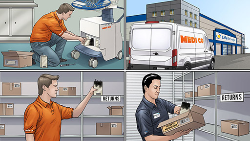 A four panel comic illustrating the reverse logistics process